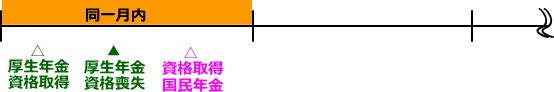 同月得喪のイメージ図(厚生年金)